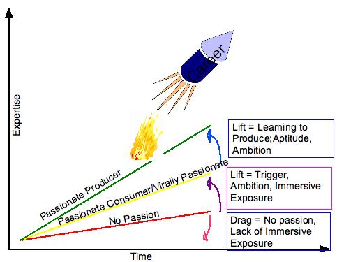 passion graph