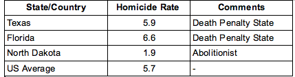 Homicide Rates - US 2007 Data