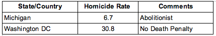 Homicide Rates Table 2 - US 2007 Data
