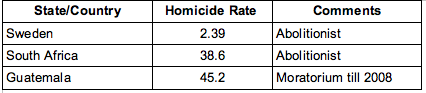 Homicide Rates - World Data