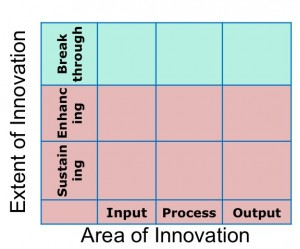 nasscom-bcg innovation matrix